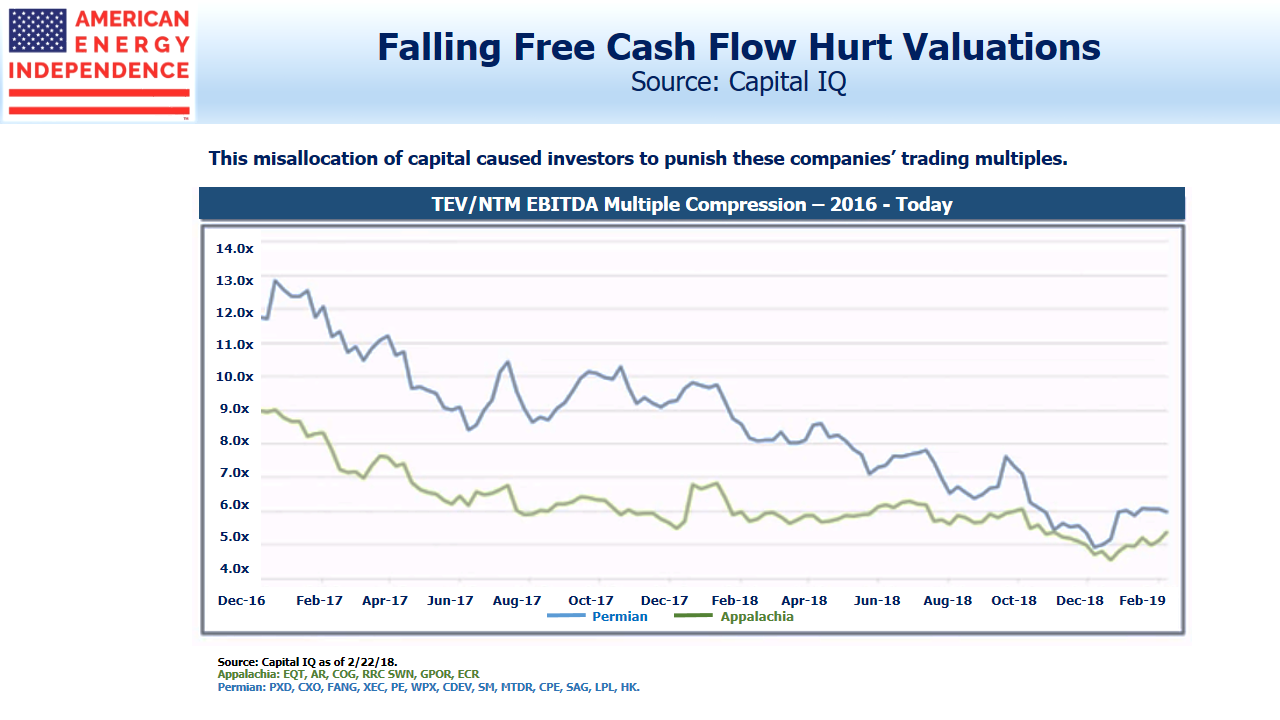 Falling Free Cash Flow Hurts Valuations