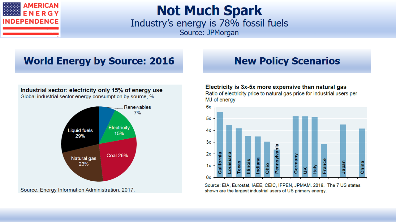 Fossil Fuels Are Industry's Main Energy Source