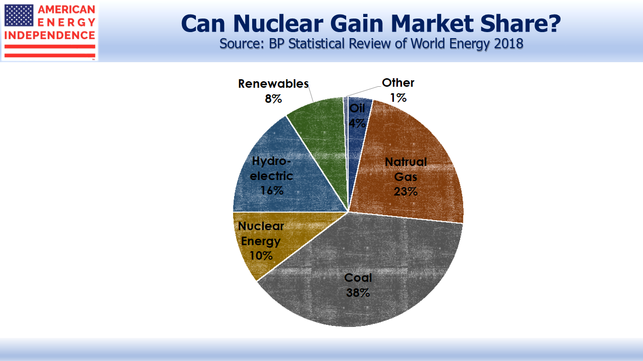 Nuclear's Share of the Energy Market