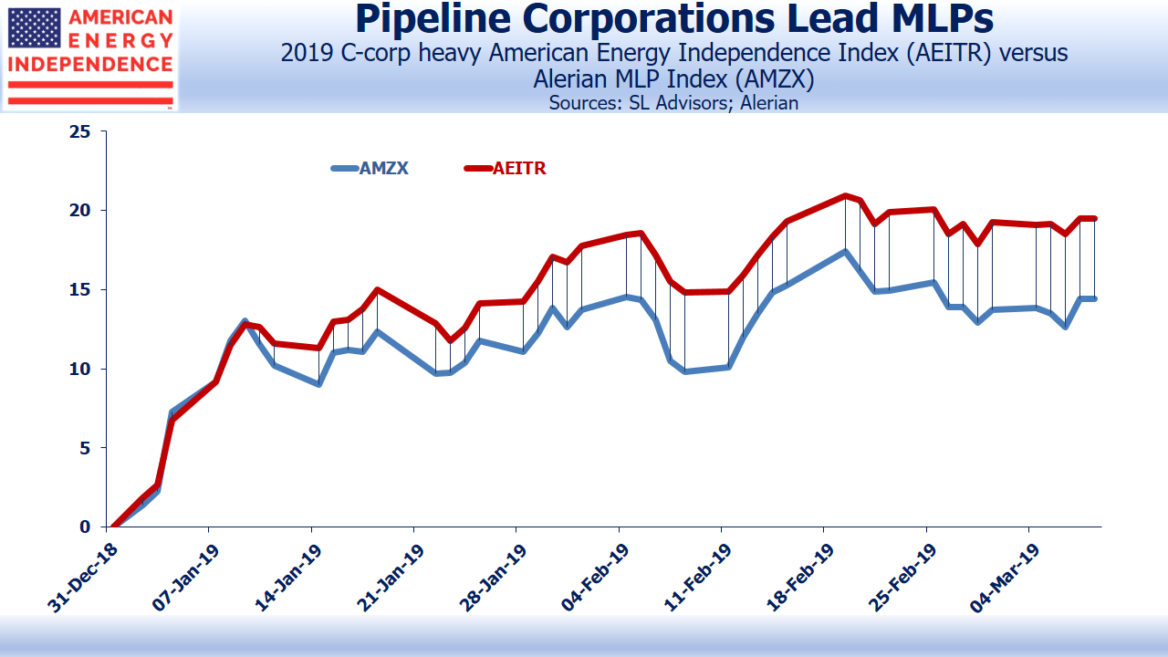 8fc7d555355e13 Pipeline Corporations Outperform MLPs