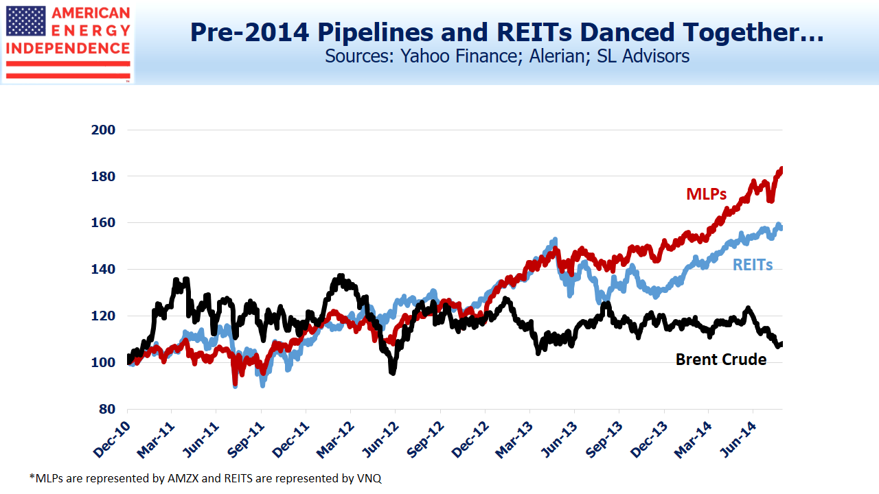 REITS and Pipelines Move Together