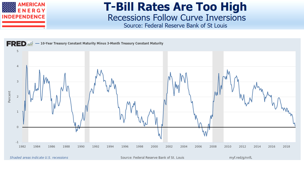 Recessions Follow Curve Inversions