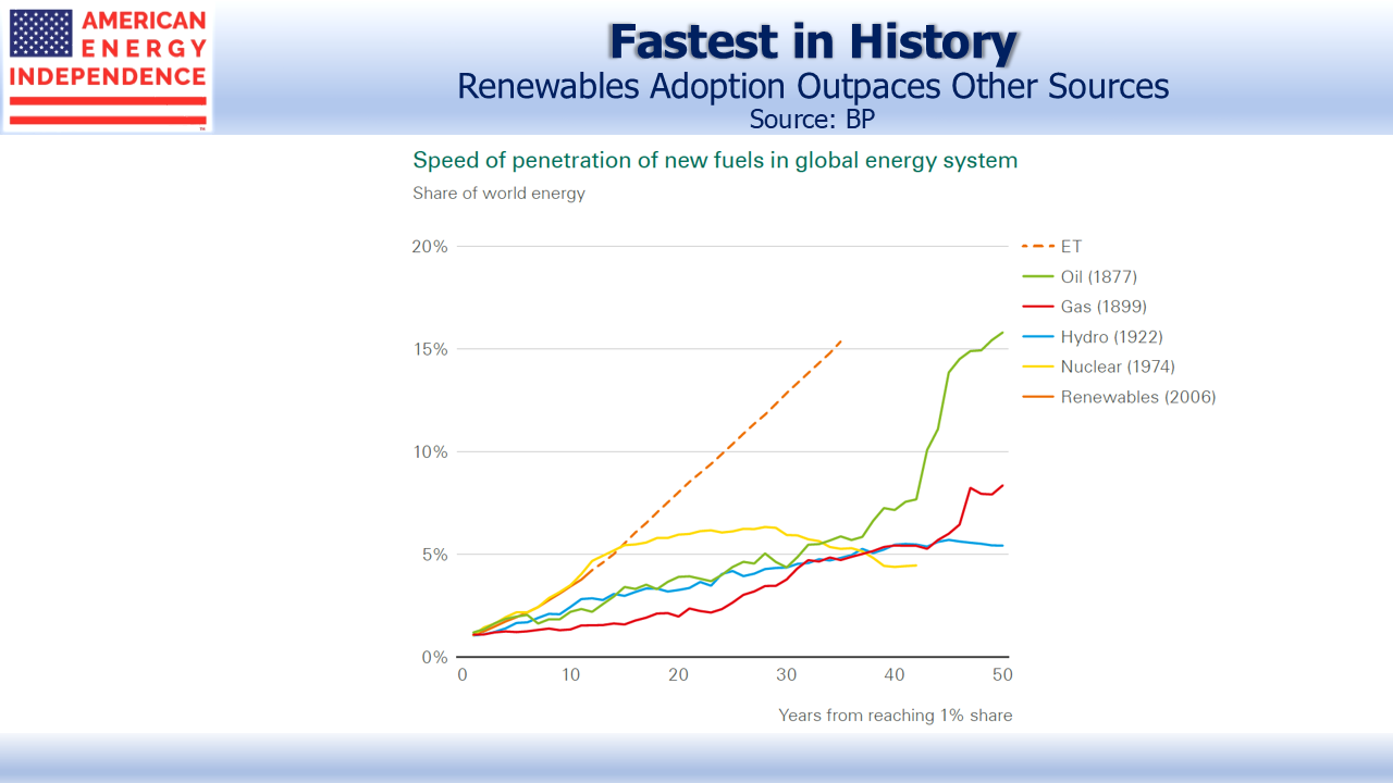Renewables Outpaces Other Energy Sources