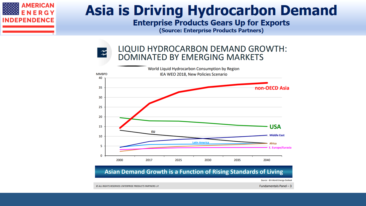 Asia is Driving Hydrocarbon Demand