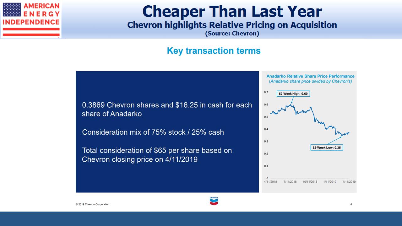 Chevron Anadarko Acquisition Relative Pricing