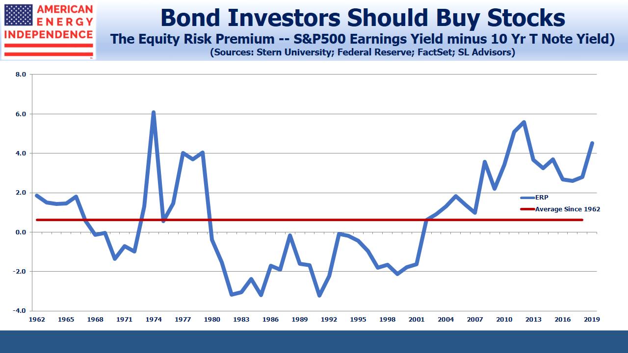 Equity Risk Premium S&P minus 10yr Tbond