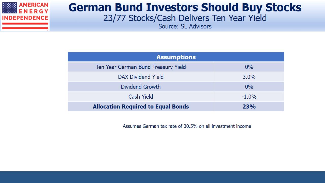 German Bund Investors