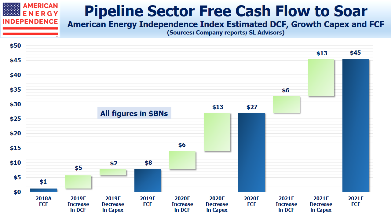 Pipeline Sector Free Cash Flow