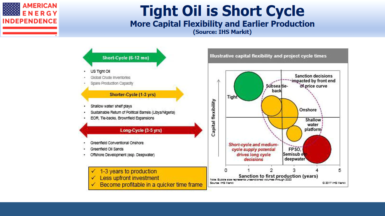 Tight Oil is Short Cycle