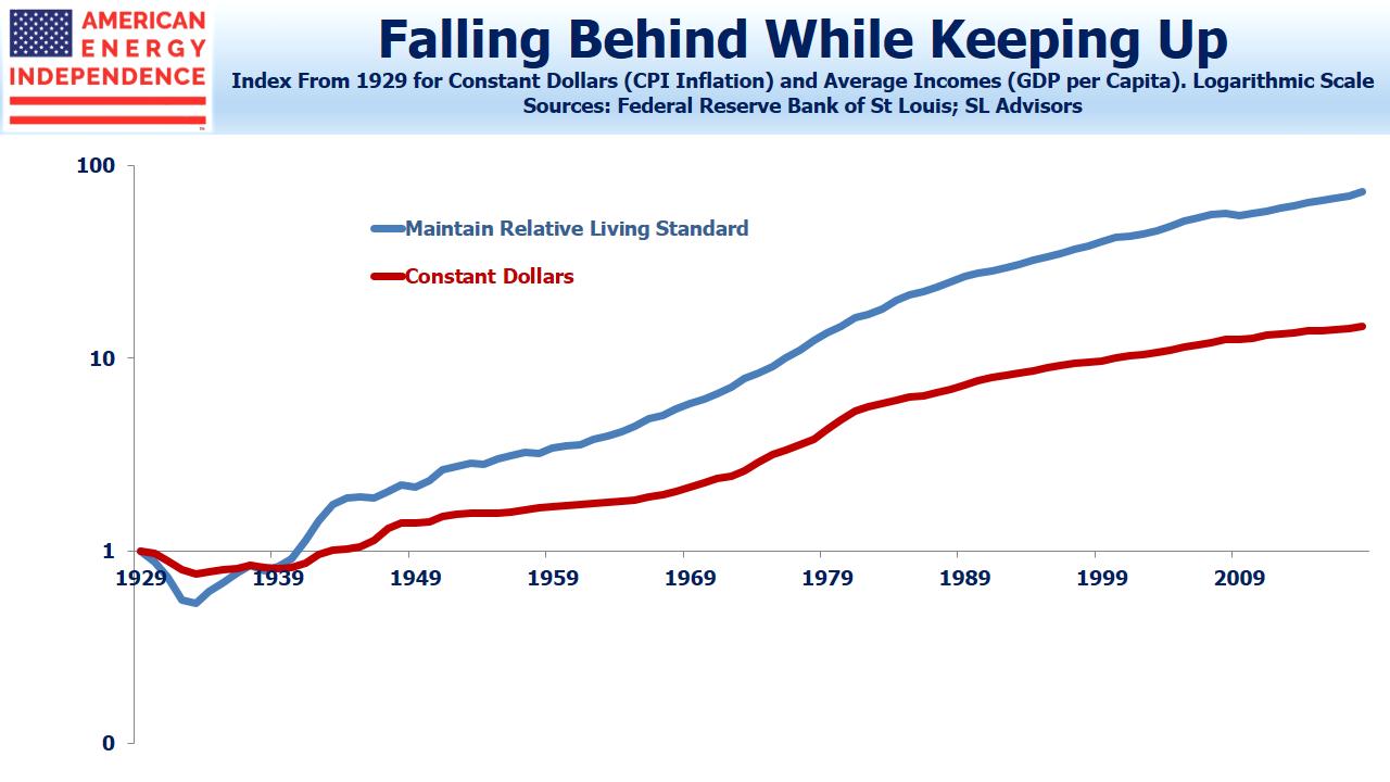 CPI vs GDP per Capita