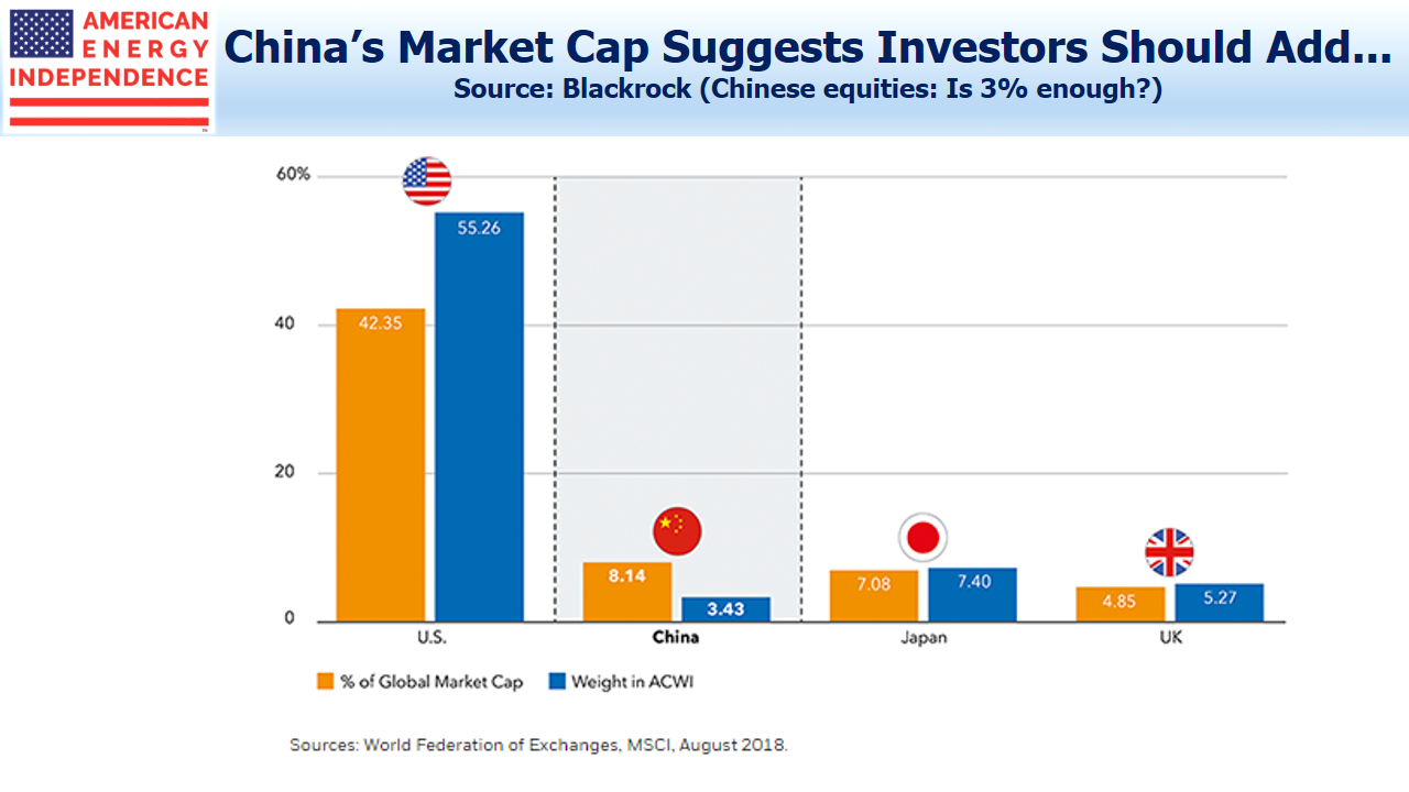 China's Global Market Cap