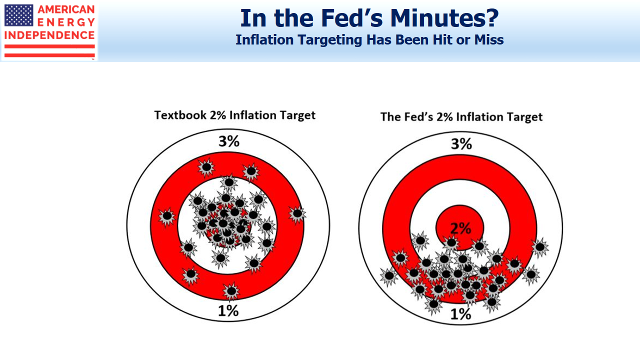 Federal Reserve Missing Targets