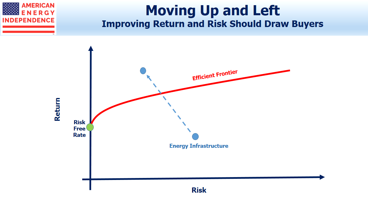 Improving Return and Risk