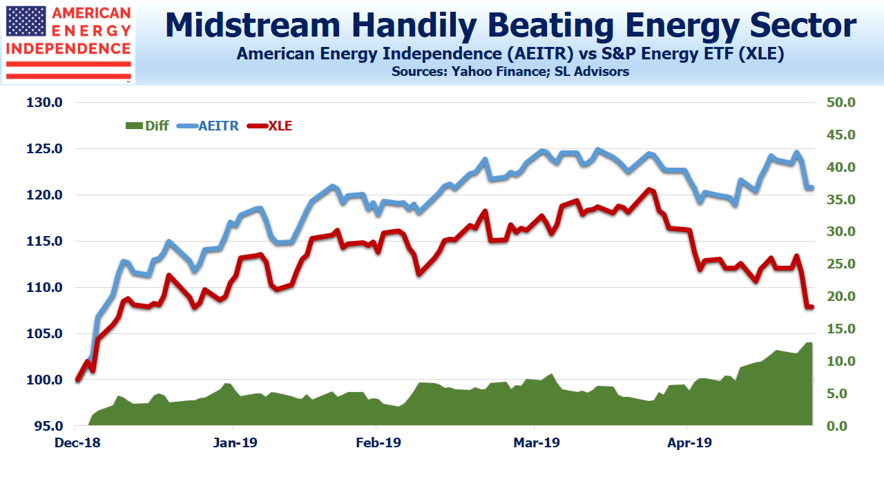 Midstream beating XLE