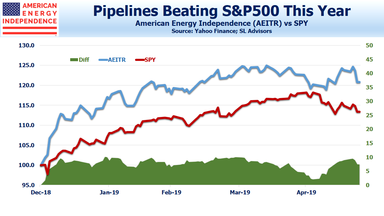 Pipelines Beating SP500