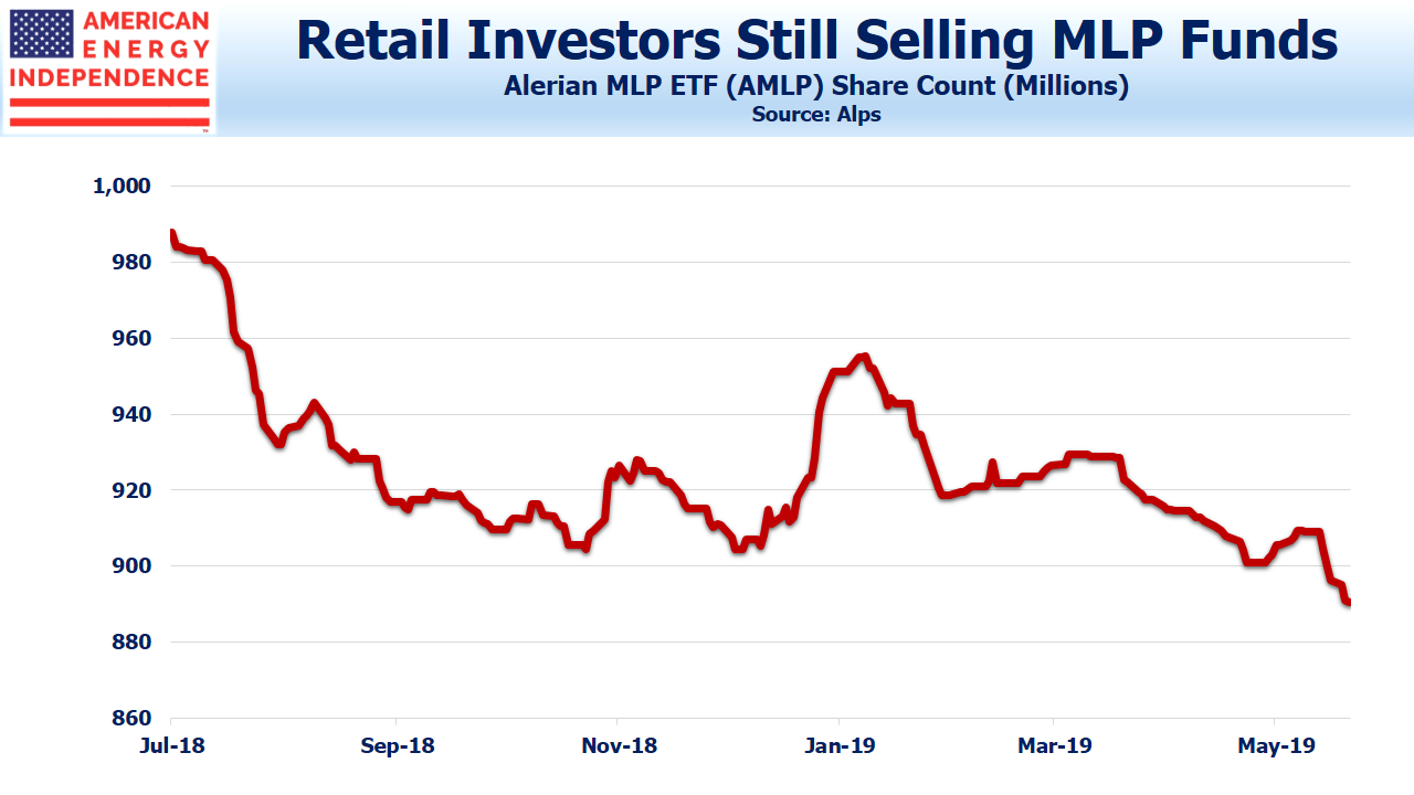 Retail Investors selling MLPs