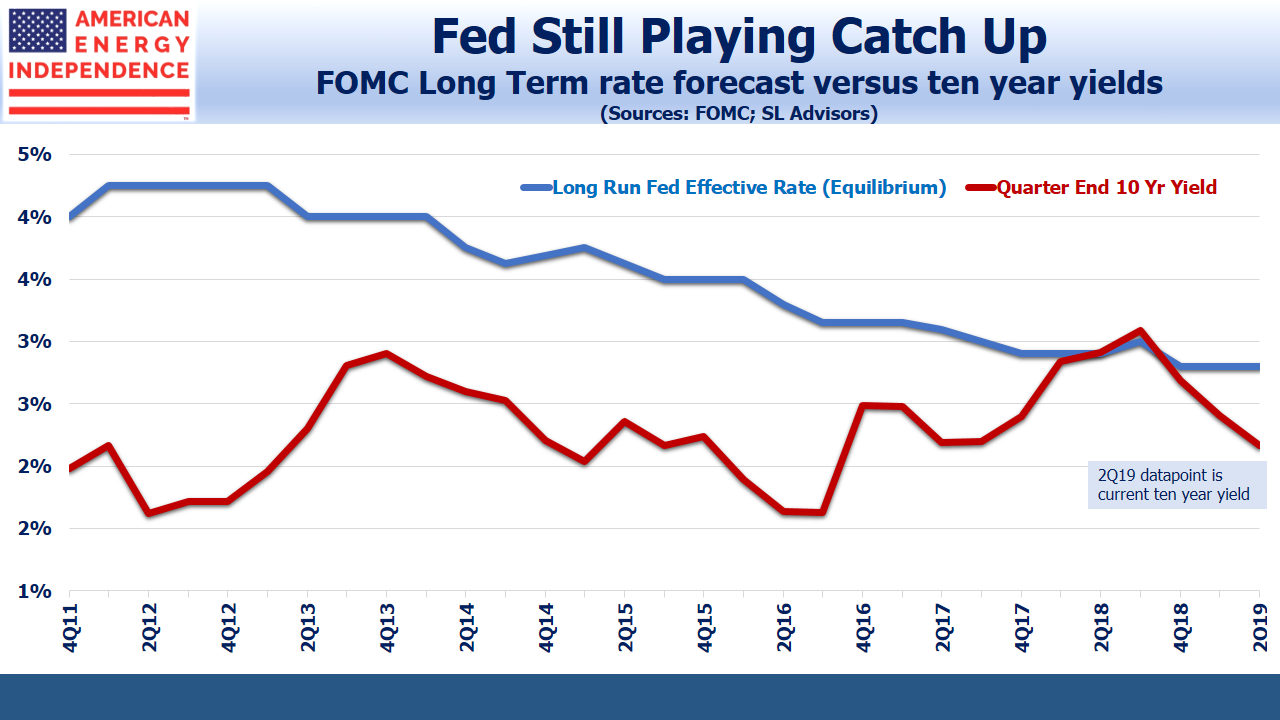 FOMC Forecast vs 10YT Yield