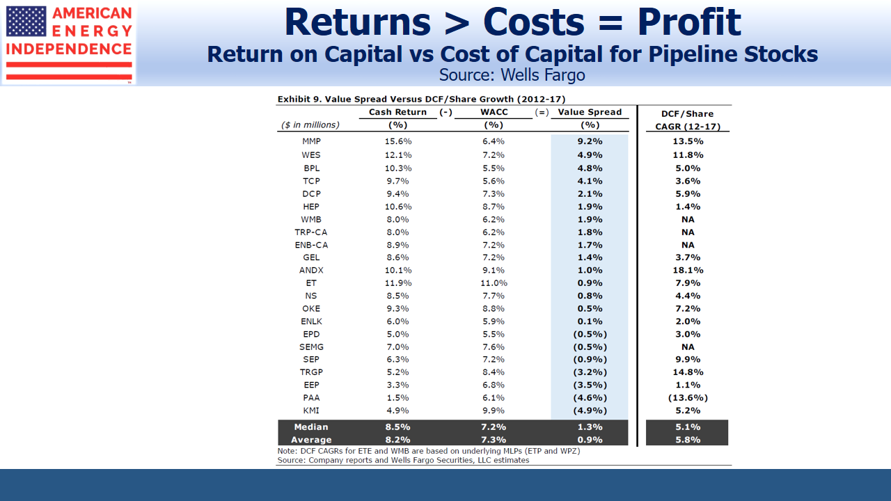 Return of Capital v Cost of Capital for pipeline companies