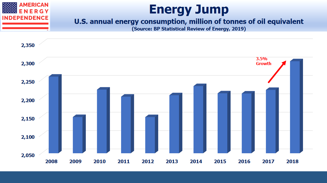 US Annual Energy Consumption