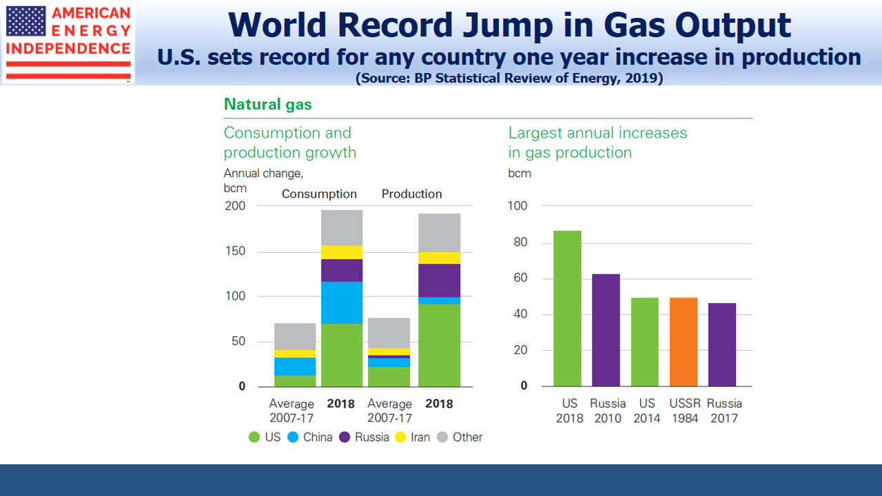 U.S. sets World Record in Natural Gas Production
