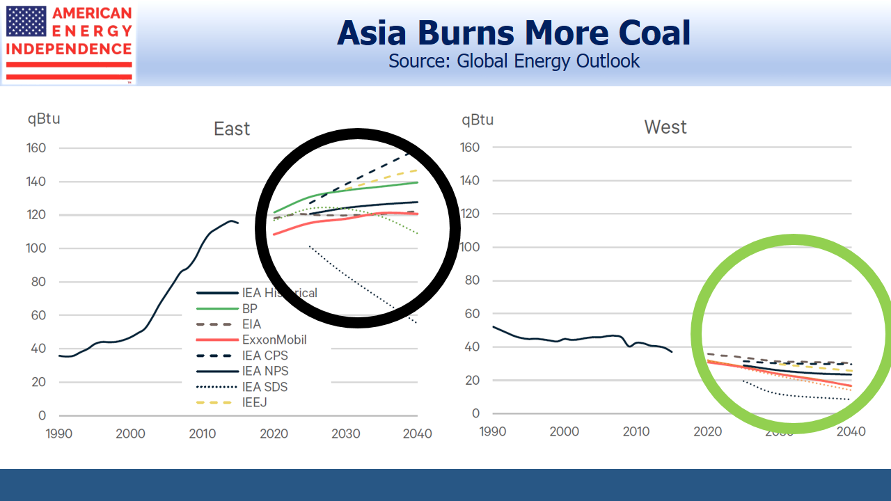 Asia Burns More Coal
