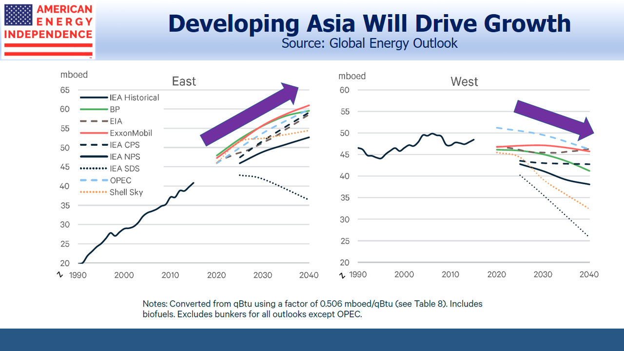 Asia Will Drive more Growth in Energy Consumption