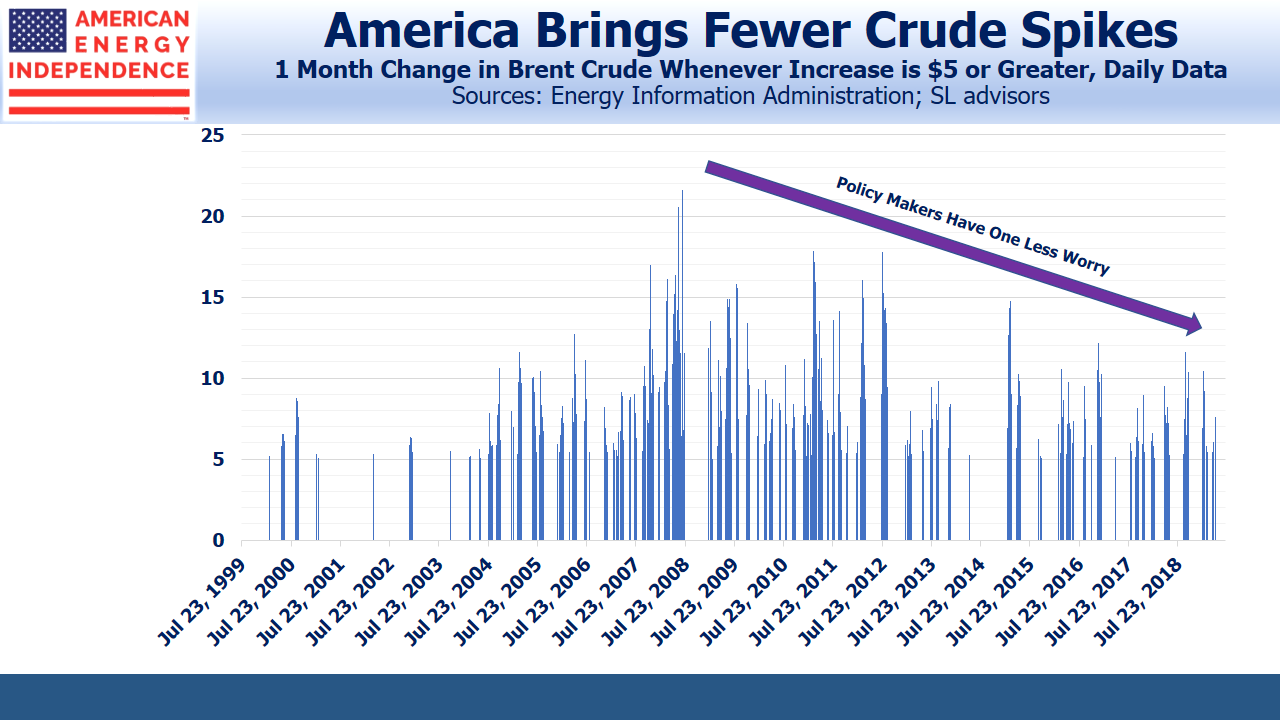 Fewer Monthly Spikes in Crude Oil