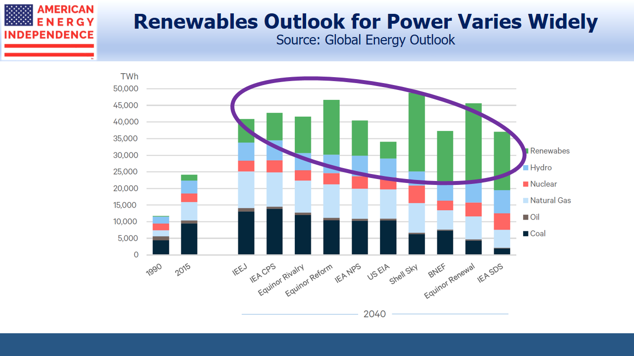 Renewables Outlook For Power Varies