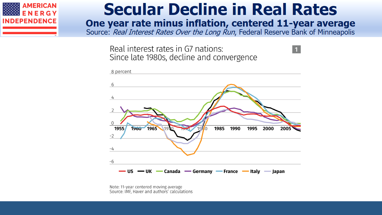 Secular Decline in Real Rates
