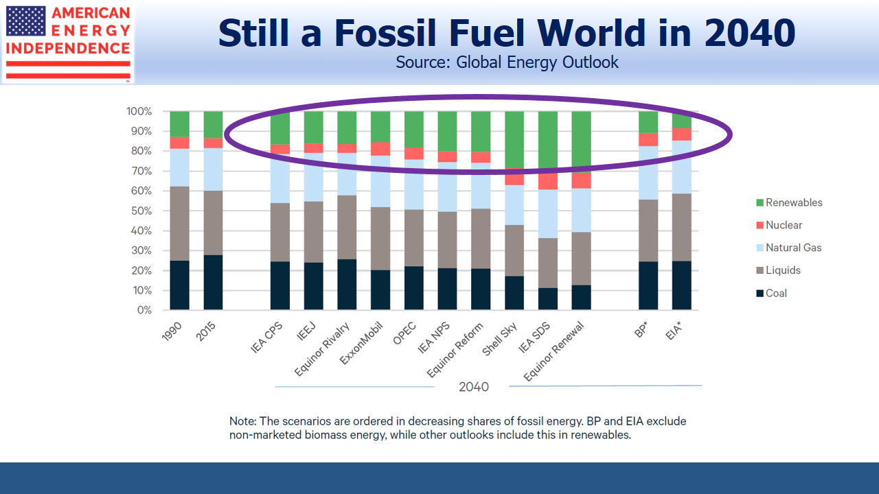 Still a Fossil Fuel World