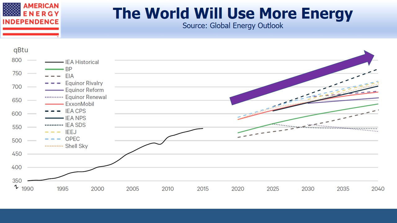 The World Will Use More Energy