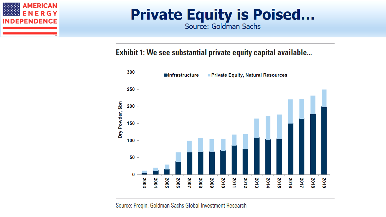 Available Private Equity Capital