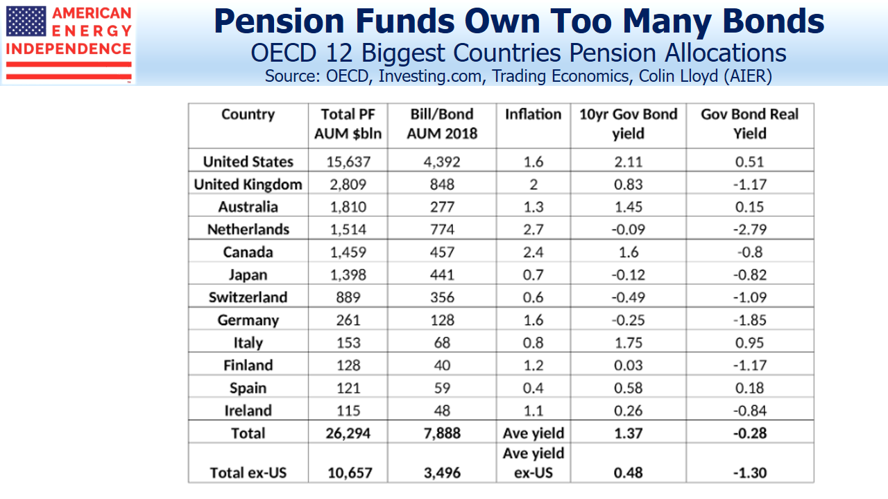 Pension Allocations OECD 12 Biggest Countries