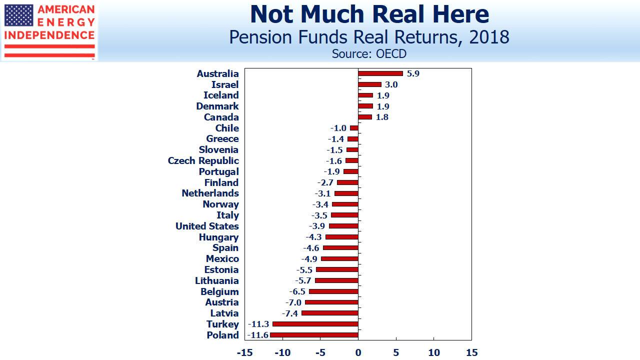 Pension Funds Real Returns