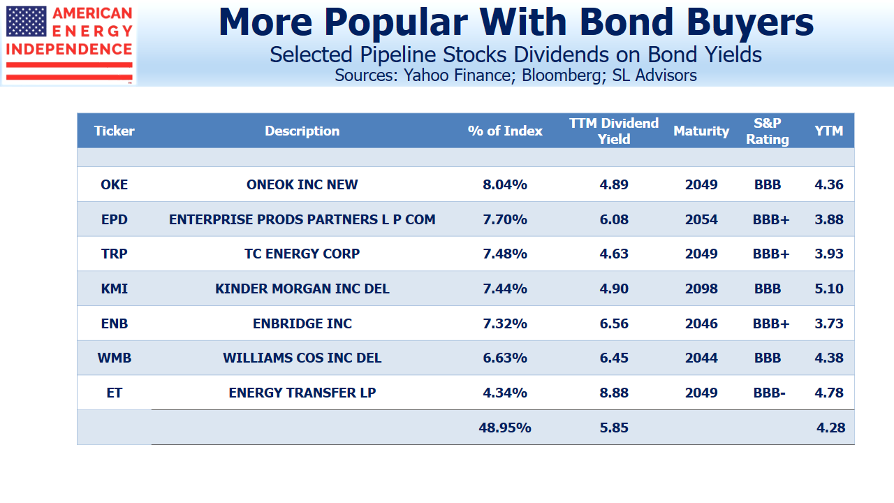 Pipeline Stocks Dividends on Bond Yields