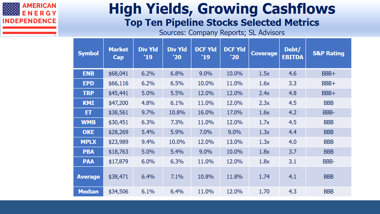 Pipeline Stocks_High Yields_Growing Cashflows