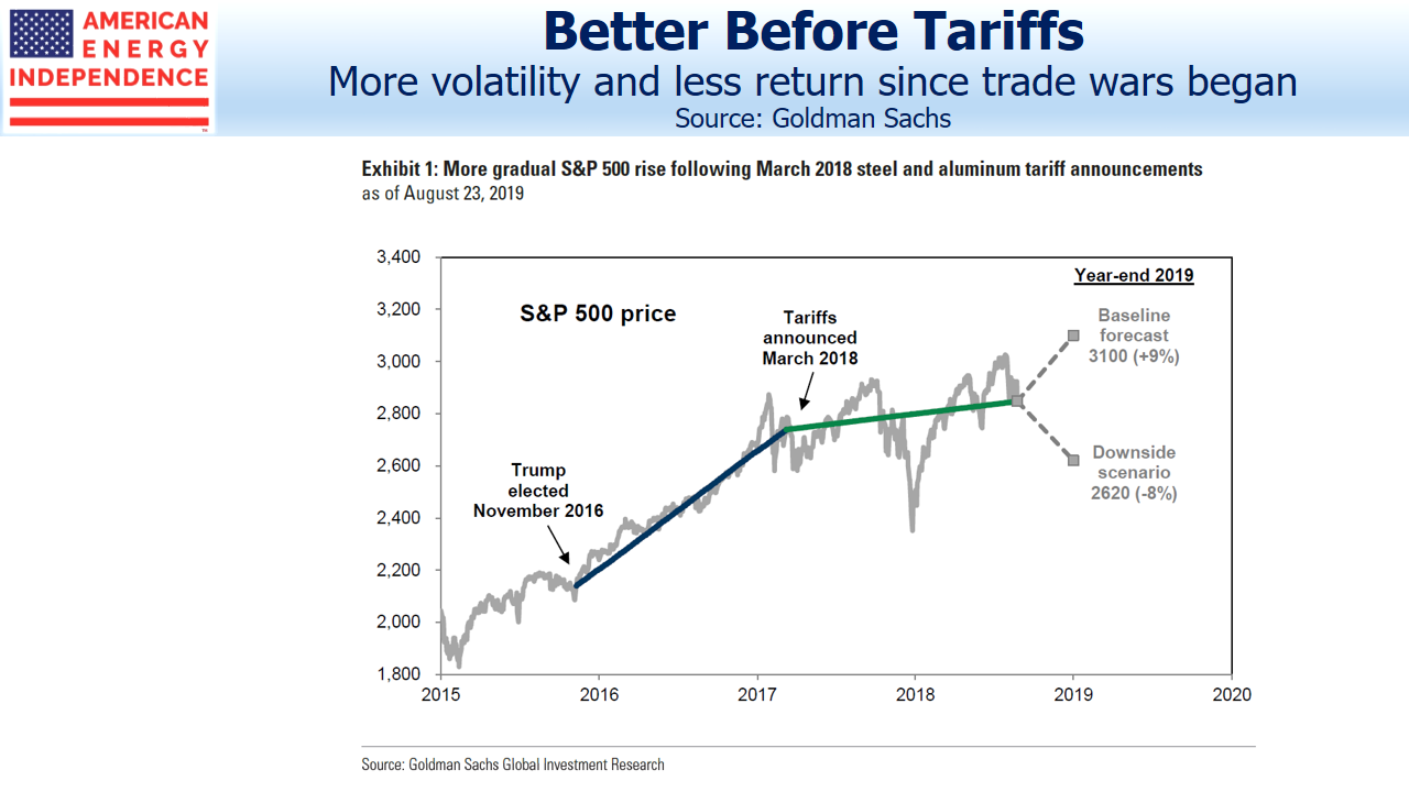 Trade War Increases Market Volatility Lowers Returns