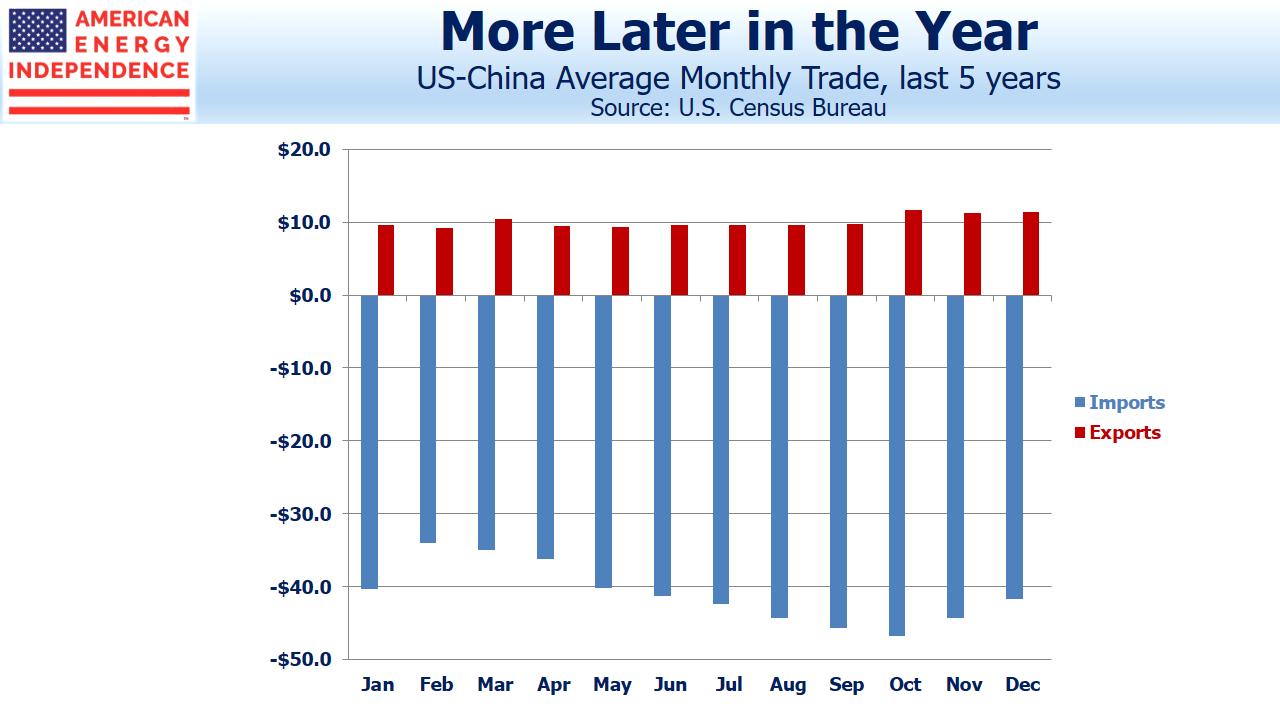 U.S. China Average Monthly Trade
