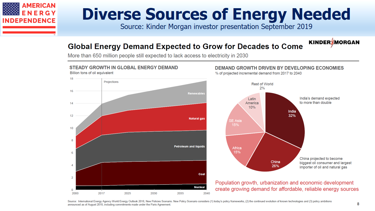 Diverse Sources of Energy Needed