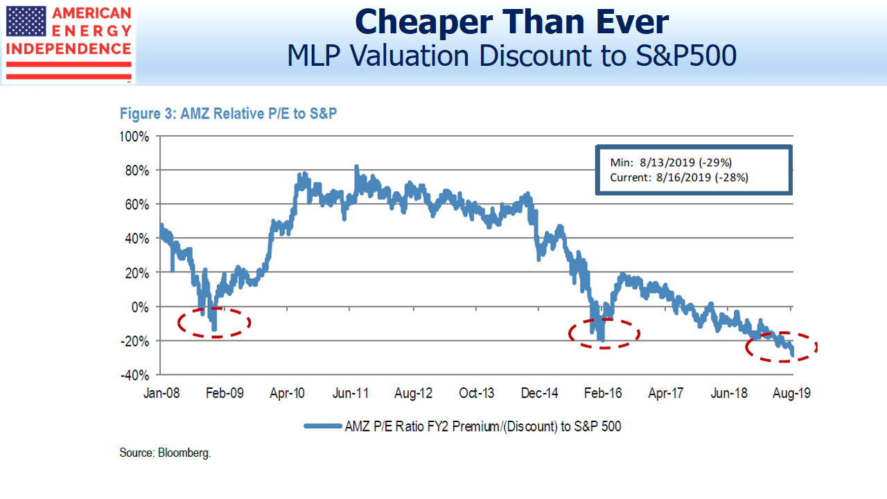 MLP Valuation Discount to the SP500