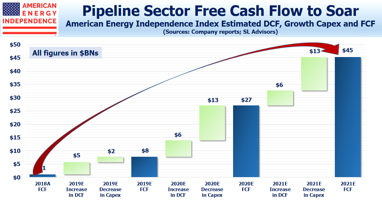 Pipeline Sector Free Cash Flow Soars